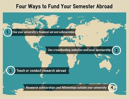 4 ways to funding study abroad
